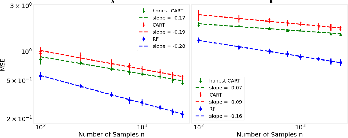 Figure 2 for A cautionary tale on fitting decision trees to data from additive models: generalization lower bounds
