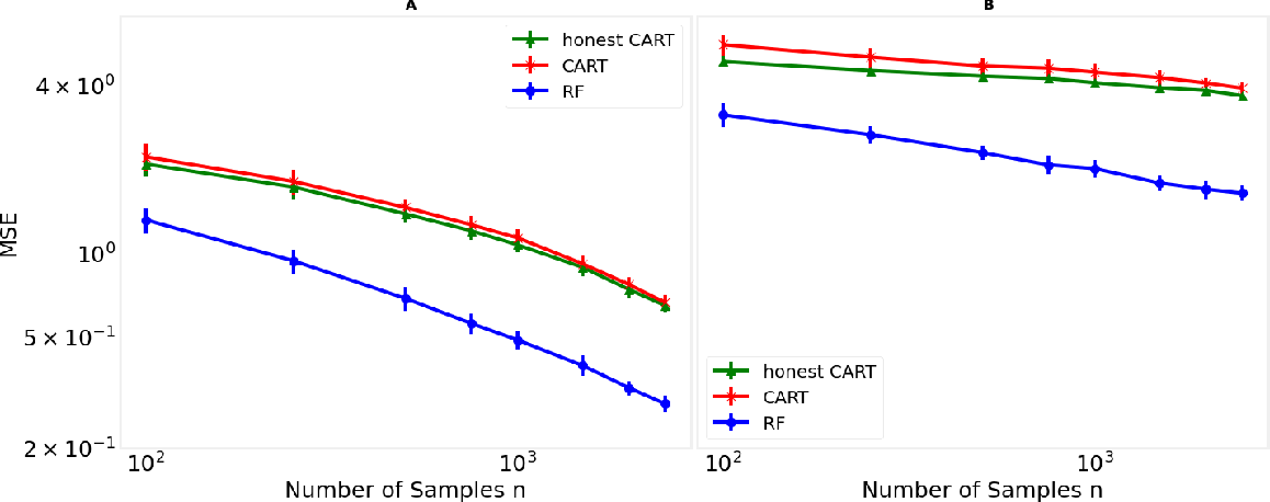 Figure 3 for A cautionary tale on fitting decision trees to data from additive models: generalization lower bounds