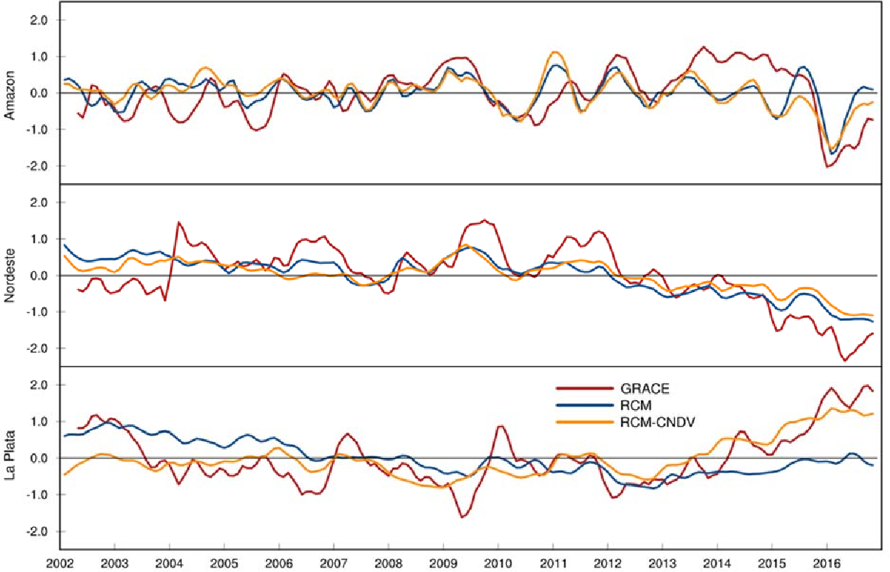 Figure 6.8 Monthly time series of standardized anomalies of TWS spatially averaged over Amazon (top), Nordest (middle), and La Plata (bottom) for GRACE (red), RCM-CLM (blue), and RCM-CNDV (yellow). A three-month running average has been applied to smooth the monthly timeserie.