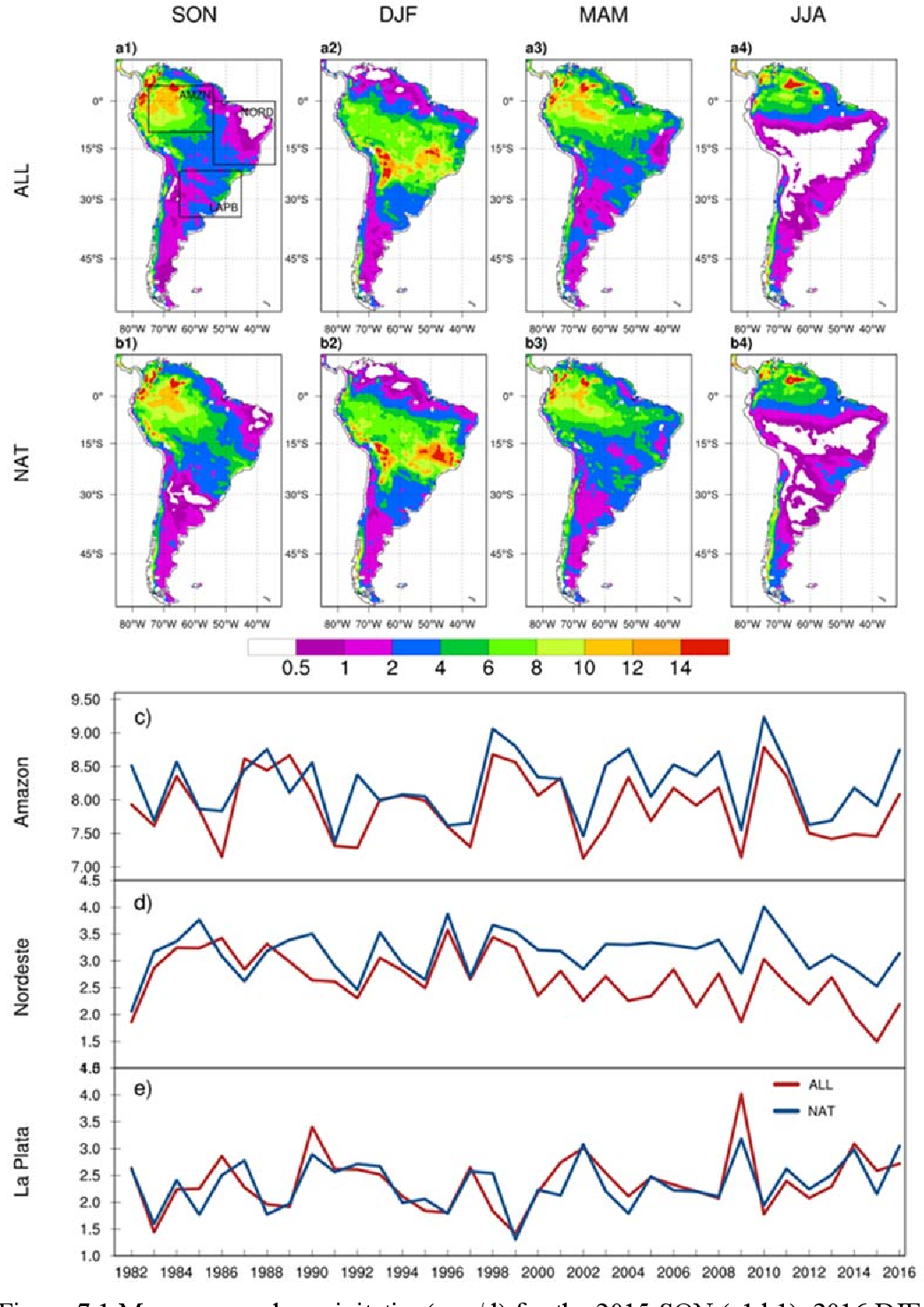 Figure 7.1 Mean seasonal precipitation(mm/d) for the 2015 SON (a1,b1), 2016 DJF (a2,b2), 2016 MAM (a3,b3), and 2016 JJA (a4,b4) seasons in the ALL (a1,a2,a3,a4) and NAT(a1,a2,a3,a4) simulation sets. The time series of SON mean precipitation (mm/d) in ALL (red) and NAT (blue) simulations are presented for the Amazon (c), Nordeste (d), and La Plata (e) regions. Seasonal cycle of the 2016 event starts from the SON season in the previous year.