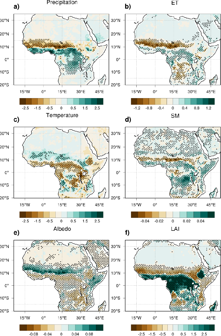 Figure 2.13 Effect of dynamic vegetation (DV-SV) in simulating JJAS a) precipitation (mm/day), b) ET (mm/day), c) temperature (˙C), d) SM at top 16 cm, e) albedo and f) LAI averaged over 2081-2100. Stippled areas represent regions passing the two-tailed 99% confidence level with a t-distribution.