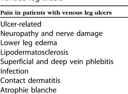 Table IV from What's new: Management of venous leg ulcers