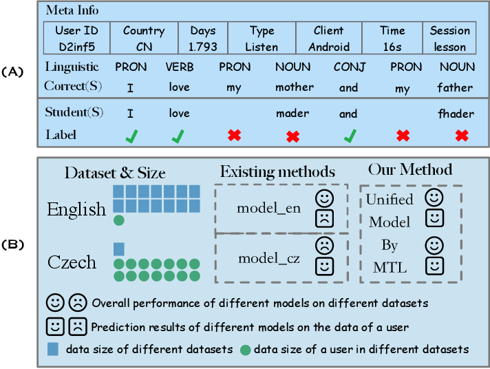 Figure 1 for Multi-task Learning for Low-resource Second Language Acquisition Modeling