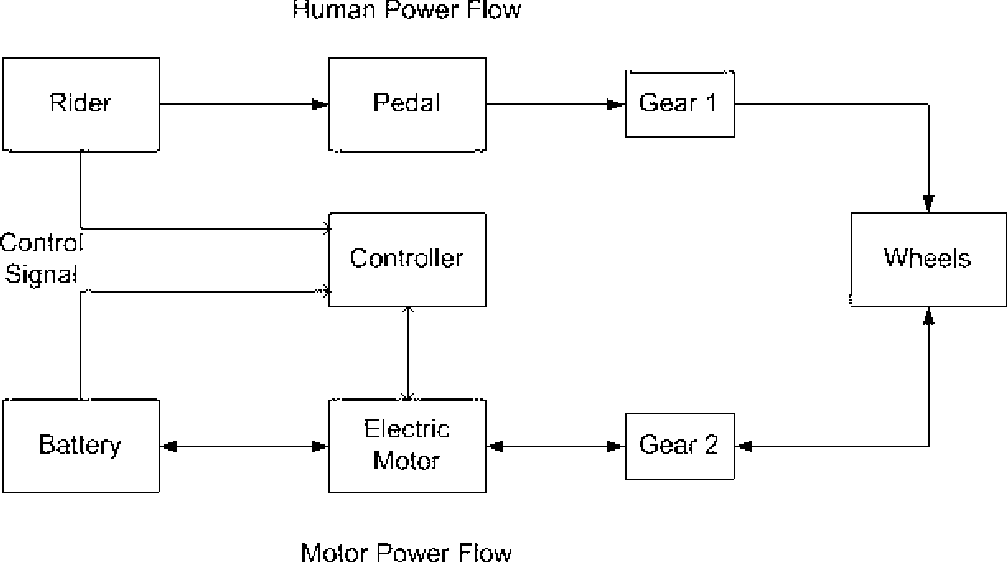 a typical parallel hybrid schematic diagram of e-bike