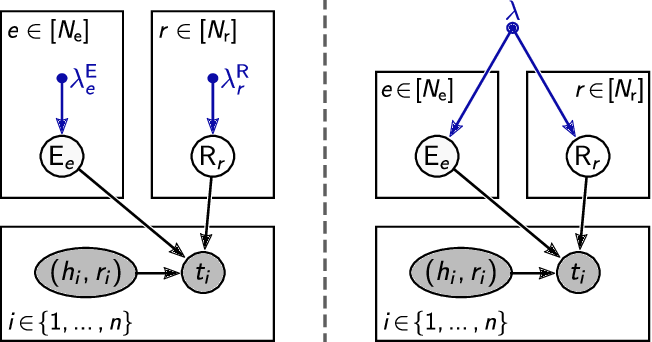 Figure 3 for Augmenting and Tuning Knowledge Graph Embeddings
