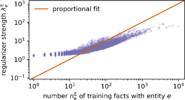Figure 4 for Augmenting and Tuning Knowledge Graph Embeddings