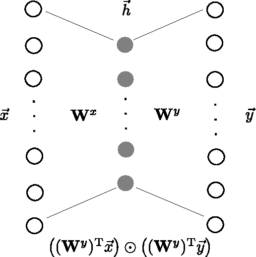 Figure 1 for Unsupervised learning of depth and motion