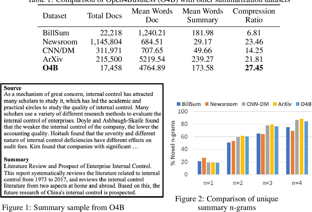 Figure 1 for Open4Business(O4B): An Open Access Dataset for Summarizing Business Documents