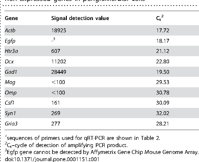 Table 1. Microarray and qRT-PCR analysis for expressed and non-expressed genes in periglomerular cells1