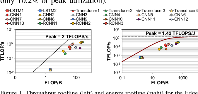 Figure 1 for Google Neural Network Models for Edge Devices: Analyzing and Mitigating Machine Learning Inference Bottlenecks