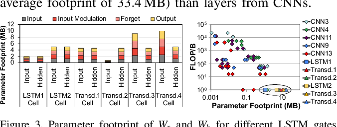 Figure 2 for Google Neural Network Models for Edge Devices: Analyzing and Mitigating Machine Learning Inference Bottlenecks