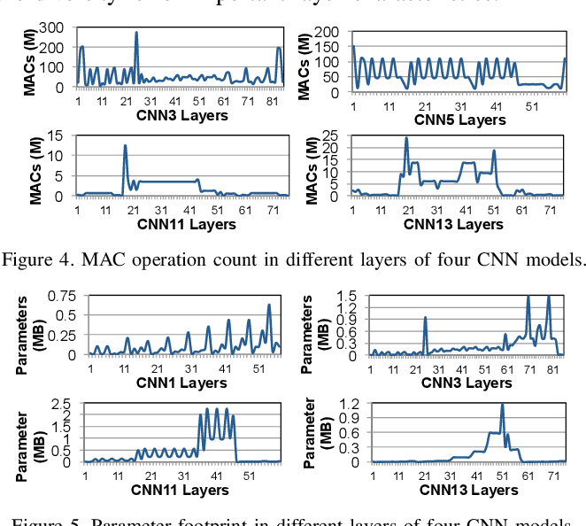 Figure 3 for Google Neural Network Models for Edge Devices: Analyzing and Mitigating Machine Learning Inference Bottlenecks