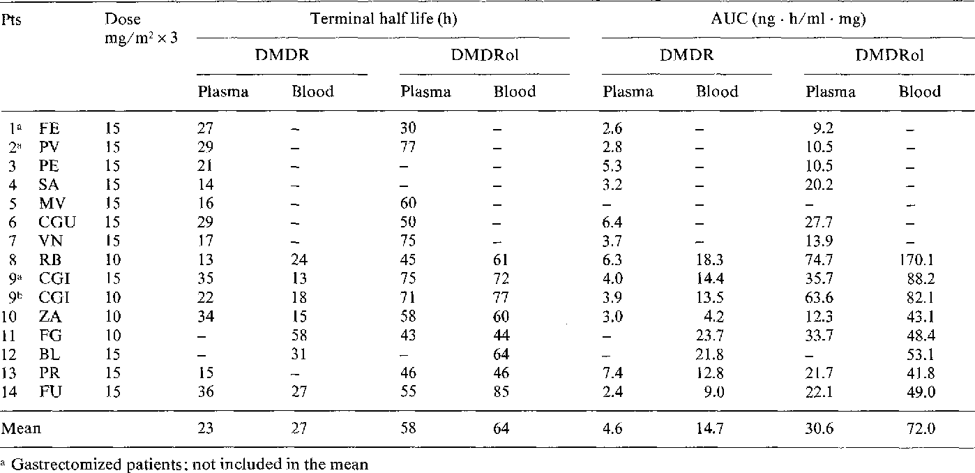Table 1 4 from Low dose oral administration of 4-demethoxy