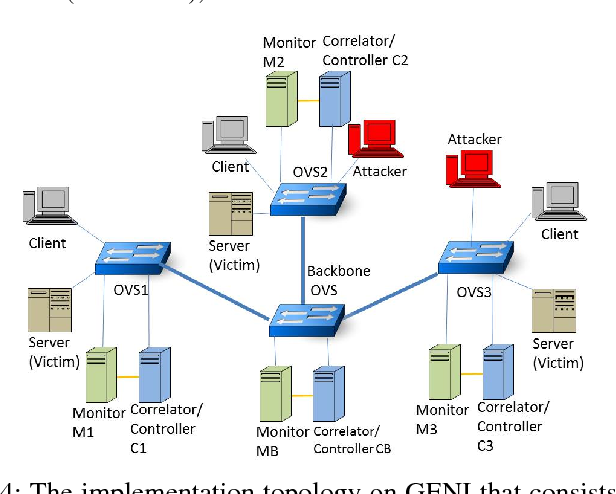 Fig. 4: The implementation topology on GENI that consists of three OVS switches managing three network segments.