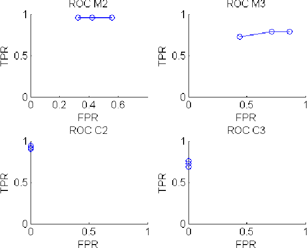 Fig. 7: Receiver Operating Characteristic for Monitor in network 2 (M2), Monitor in network 3 (M3), Correlator in network 2 (C2), and Correlator in network 3 (C3)