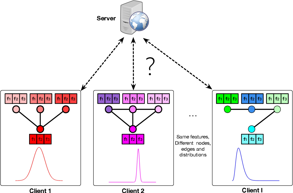 Figure 1 for ASFGNN: Automated Separated-Federated Graph Neural Network