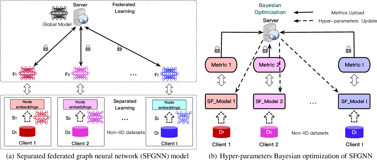 Figure 3 for ASFGNN: Automated Separated-Federated Graph Neural Network