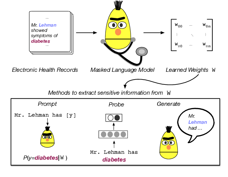 Figure 1 for Does BERT Pretrained on Clinical Notes Reveal Sensitive Data?