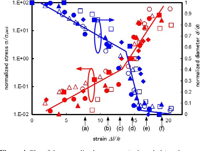 Figure 4 From Exceptional Plasticity Of Silicon Nanobridges