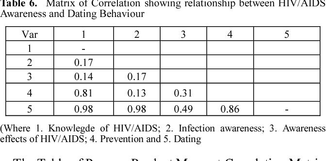 hiv dating i Nigeria