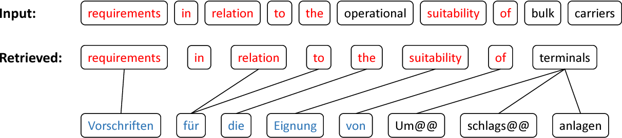 Figure 1 for Guiding Neural Machine Translation with Retrieved Translation Pieces