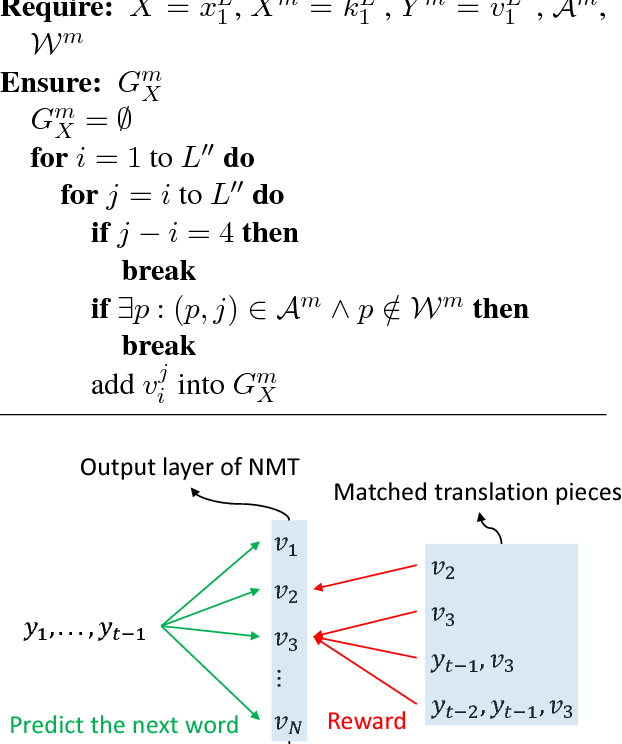 Figure 3 for Guiding Neural Machine Translation with Retrieved Translation Pieces