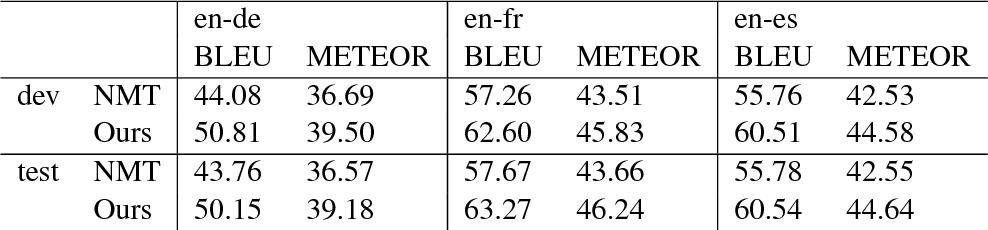 Figure 4 for Guiding Neural Machine Translation with Retrieved Translation Pieces