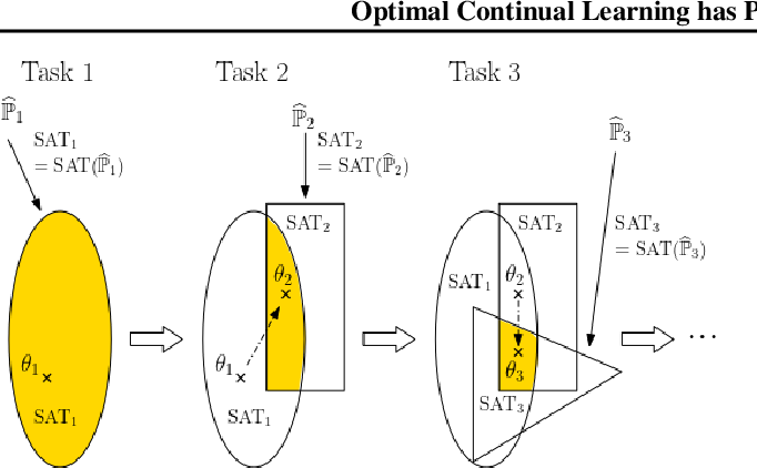 Figure 2 for Optimal Continual Learning has Perfect Memory and is NP-hard