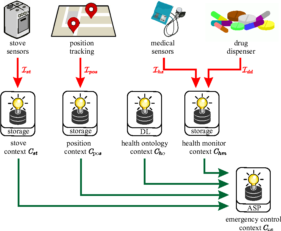 Figure 4 for Reactive Multi-Context Systems: Heterogeneous Reasoning in Dynamic Environments