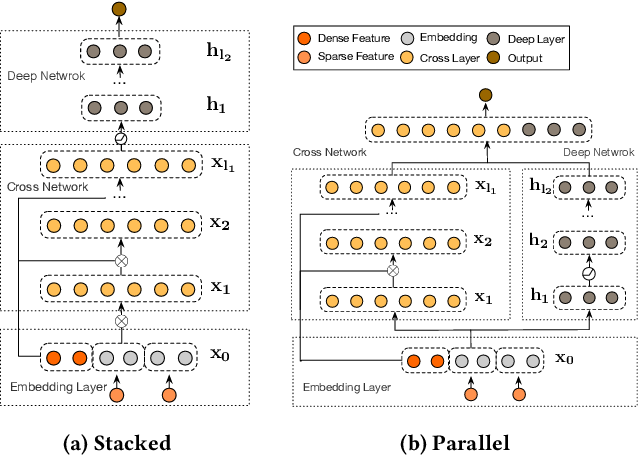 Figure 1 for DCN-M: Improved Deep & Cross Network for Feature Cross Learning in Web-scale Learning to Rank Systems