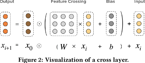 Figure 3 for DCN-M: Improved Deep & Cross Network for Feature Cross Learning in Web-scale Learning to Rank Systems