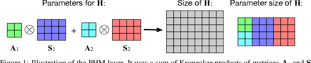 Figure 1 for Beyond Fully-Connected Layers with Quaternions: Parameterization of Hypercomplex Multiplications with $1/n$ Parameters
