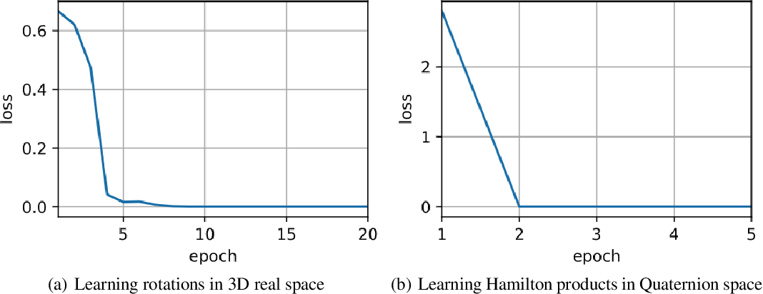Figure 3 for Beyond Fully-Connected Layers with Quaternions: Parameterization of Hypercomplex Multiplications with $1/n$ Parameters