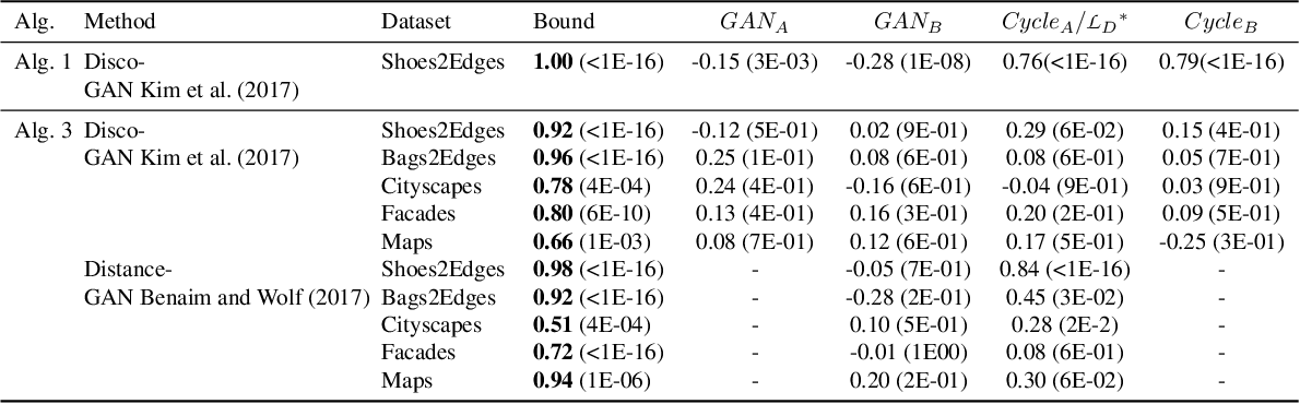 Figure 4 for Generalization Bounds for Unsupervised Cross-Domain Mapping with WGANs