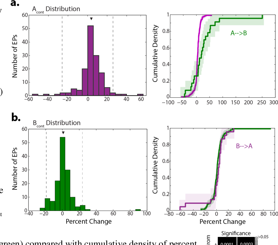Figure 1.11 Cumulative density curves describe network-wide effects of conditioning. a) Left, Acont distribution of percent change in EP amplitudes from all sites except B and C in which site A evokes a response; arrowhead denotes mean (+4.0%) and dotted lines indicated the 2.5 th and 97.5 th percentiles recapitulated in Figure 1.10. Right, Acont distribution depicted as a cumulative density (purple) superimposed with the cumulative density of percent change in AB EPs (green) from all delays depicted in Figure 1.10. Light colored shadows indicate the 95% CI. b) Left, Bcont distribution (mean = +1.3%) similar to a. Right, Bcont