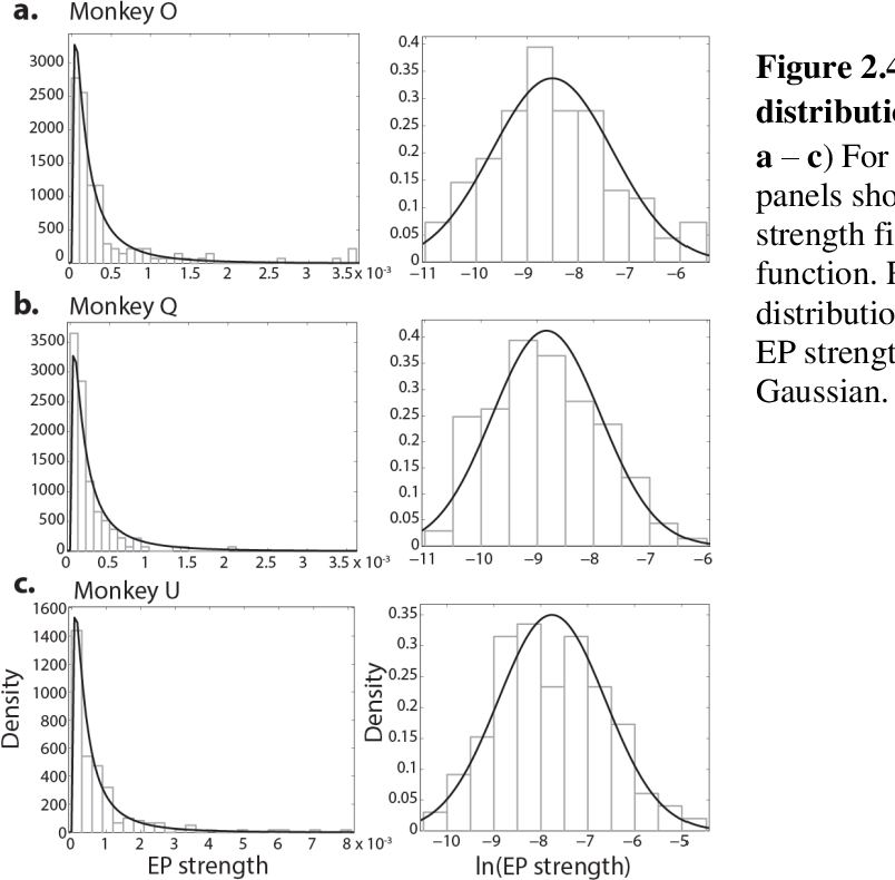 Figure 2.4 Log-normal distribution of EP strength. a – c) For each animal the left panels show distribution of EP strength fit with a log-normal function. Right panels show distribution of log-transformed EP strength fit with a normal Gaussian.