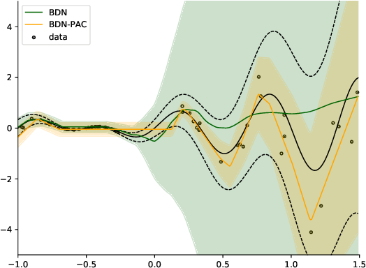 Figure 2 for Bayesian Prior Networks with PAC Training
