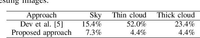 Figure 2 for Multi-label Cloud Segmentation Using a Deep Network