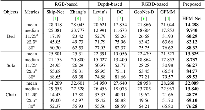 Figure 2 for Deep Surface Normal Estimation with Hierarchical RGB-D Fusion
