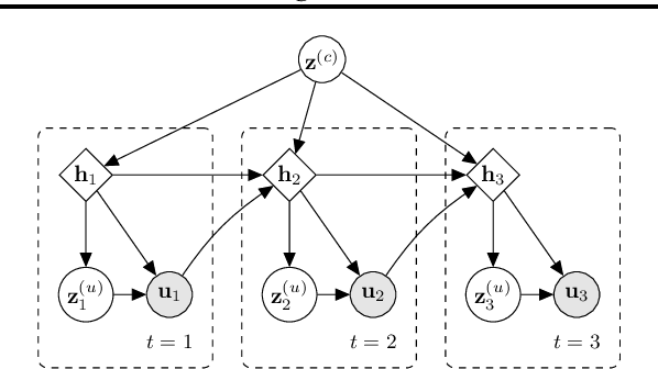 Figure 1 for Variational Hierarchical Dialog Autoencoder for Dialog State Tracking Data Augmentation