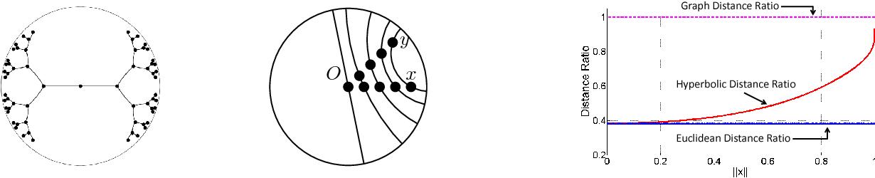 Figure 1 for Representation Tradeoffs for Hyperbolic Embeddings