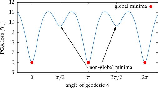 Figure 4 for Representation Tradeoffs for Hyperbolic Embeddings