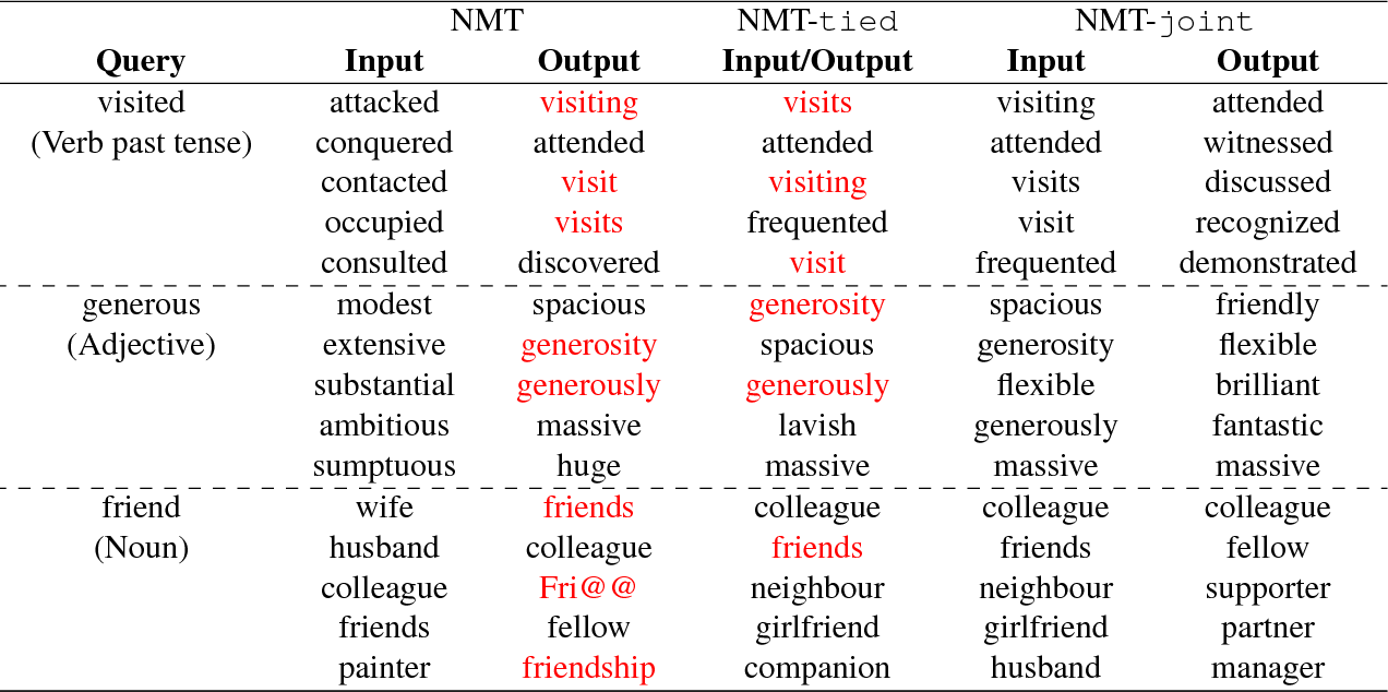 Figure 1 for Beyond Weight Tying: Learning Joint Input-Output Embeddings for Neural Machine Translation