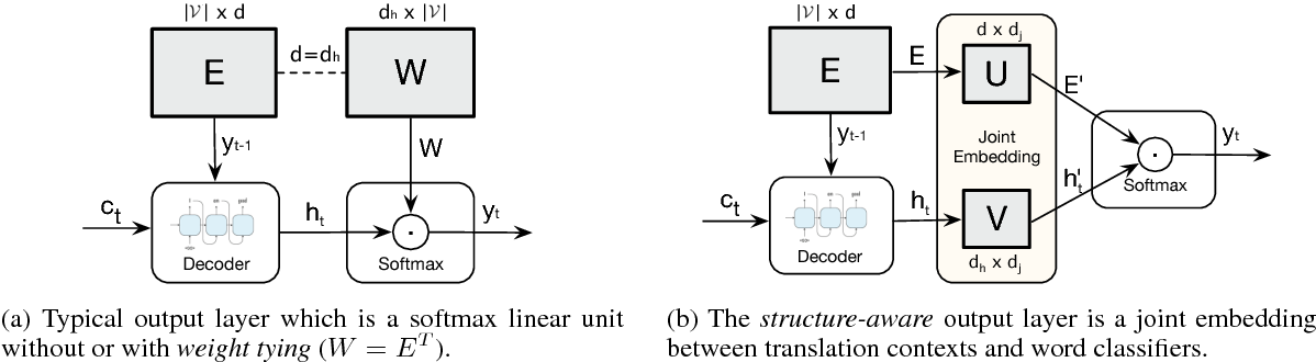 Figure 2 for Beyond Weight Tying: Learning Joint Input-Output Embeddings for Neural Machine Translation