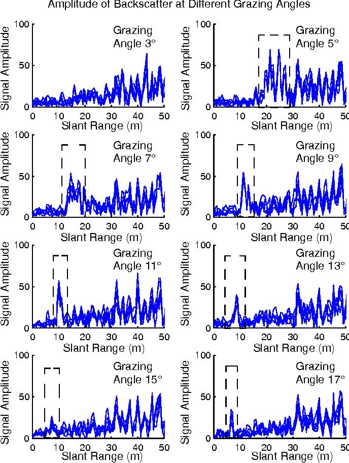 Figure 8 from Short-Range Millimeter-Wave Radar Perception
