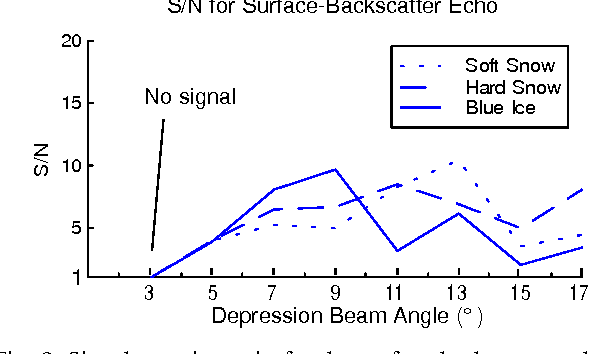 Figure 9 from Short-Range Millimeter-Wave Radar Perception