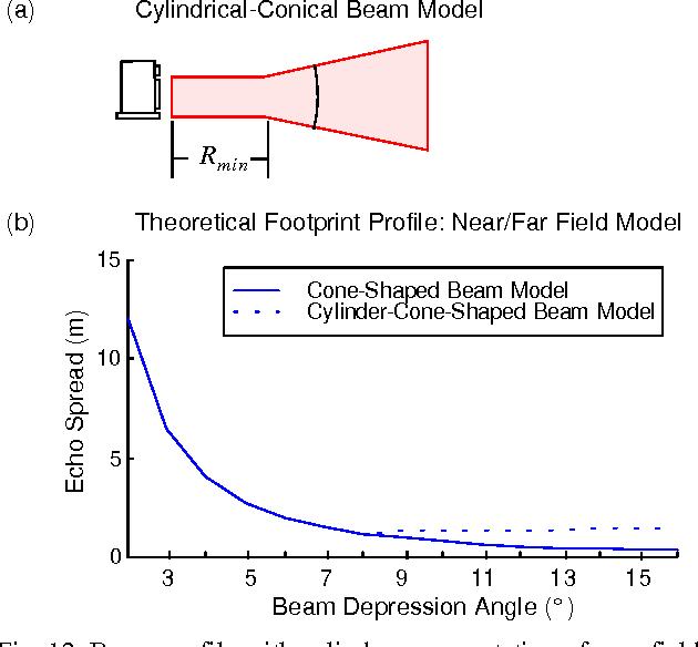 Figure 1 from Short-Range Millimeter-Wave Radar Perception