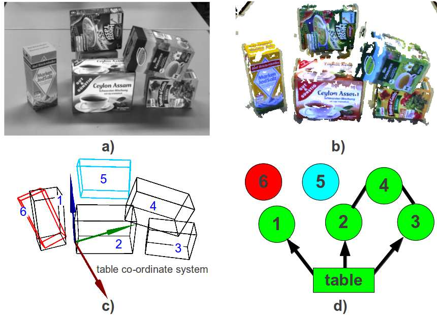 Figure 1 for Table-Top Scene Analysis Using Knowledge-Supervised MCMC