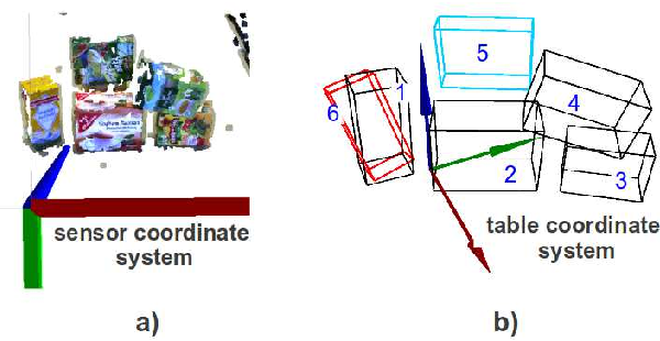 Figure 3 for Table-Top Scene Analysis Using Knowledge-Supervised MCMC