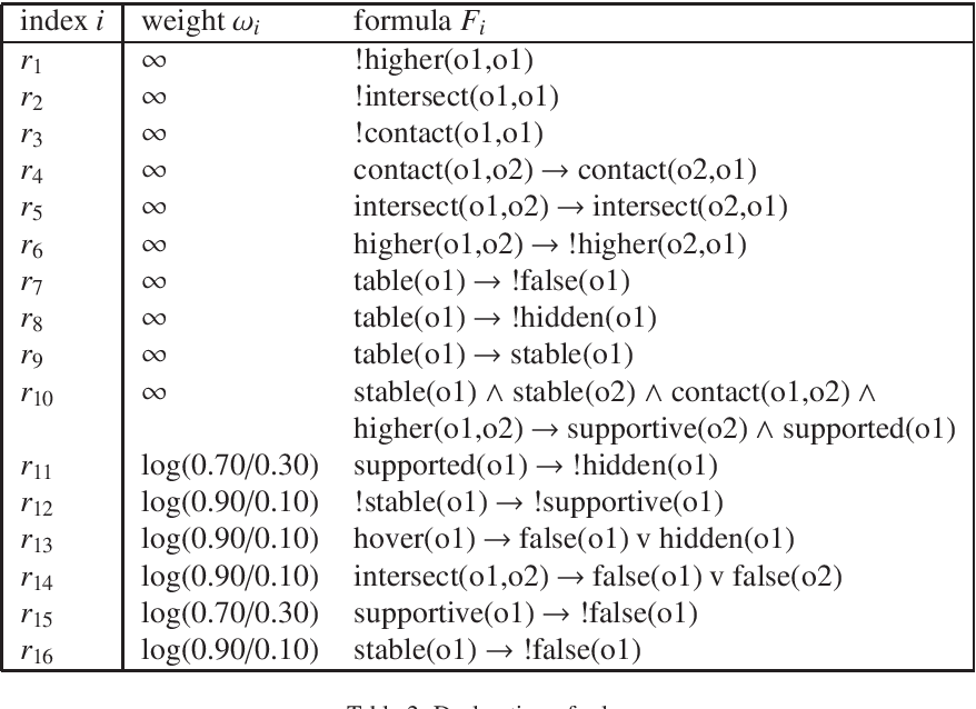 Figure 4 for Table-Top Scene Analysis Using Knowledge-Supervised MCMC